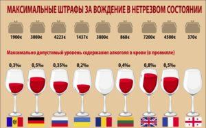 Допустимая норма алкоголя в промилле
